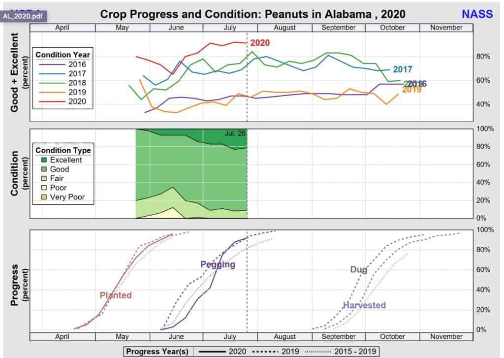 AL Crop progress July 2020