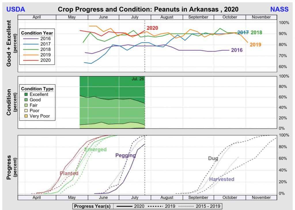 AR Crop progress July 2020