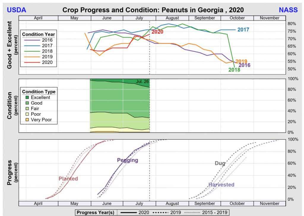 GA Crop progress July 2020