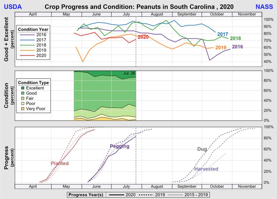 SC Crop progress July 2020