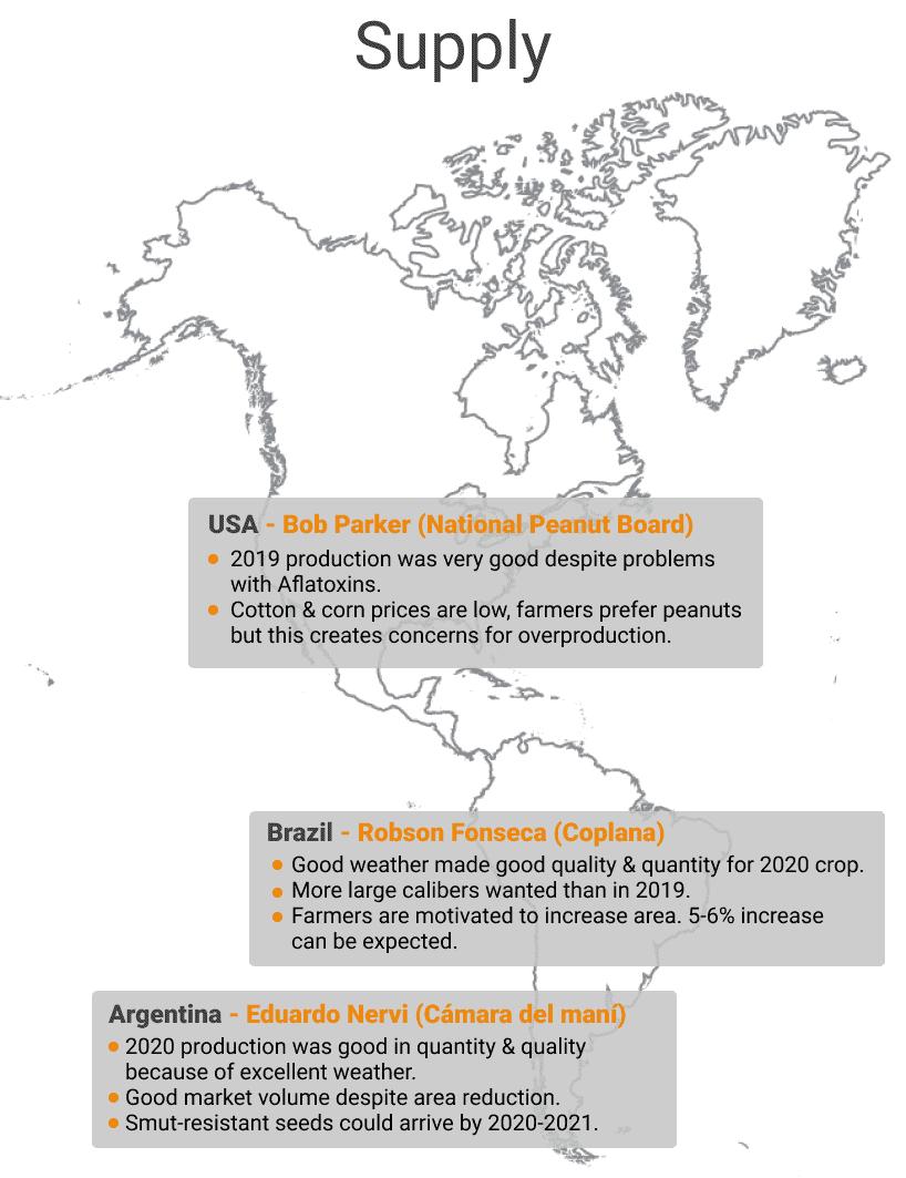Supply USA, Brazil and Argentina WPM