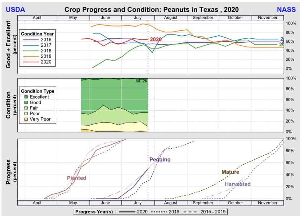TX Crop progress July 2020