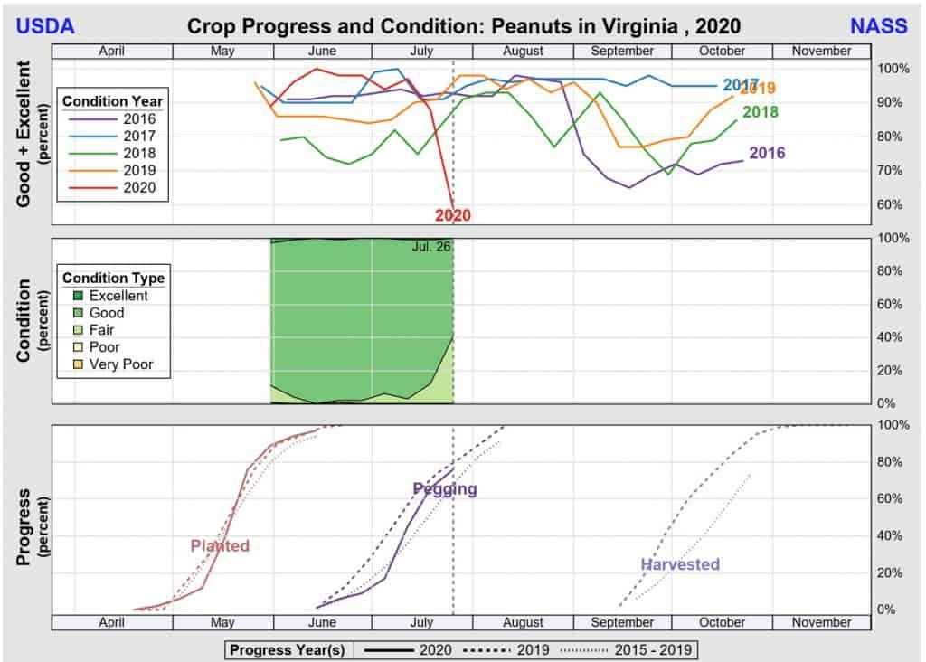 VA Crop progress July 2020
