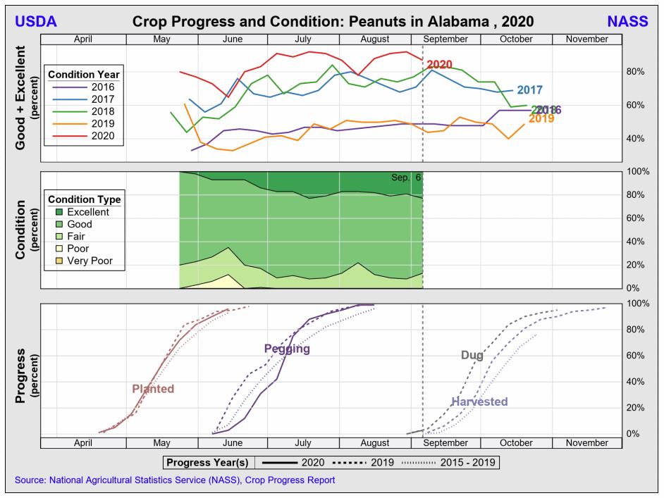AL crop progress & condition 200908