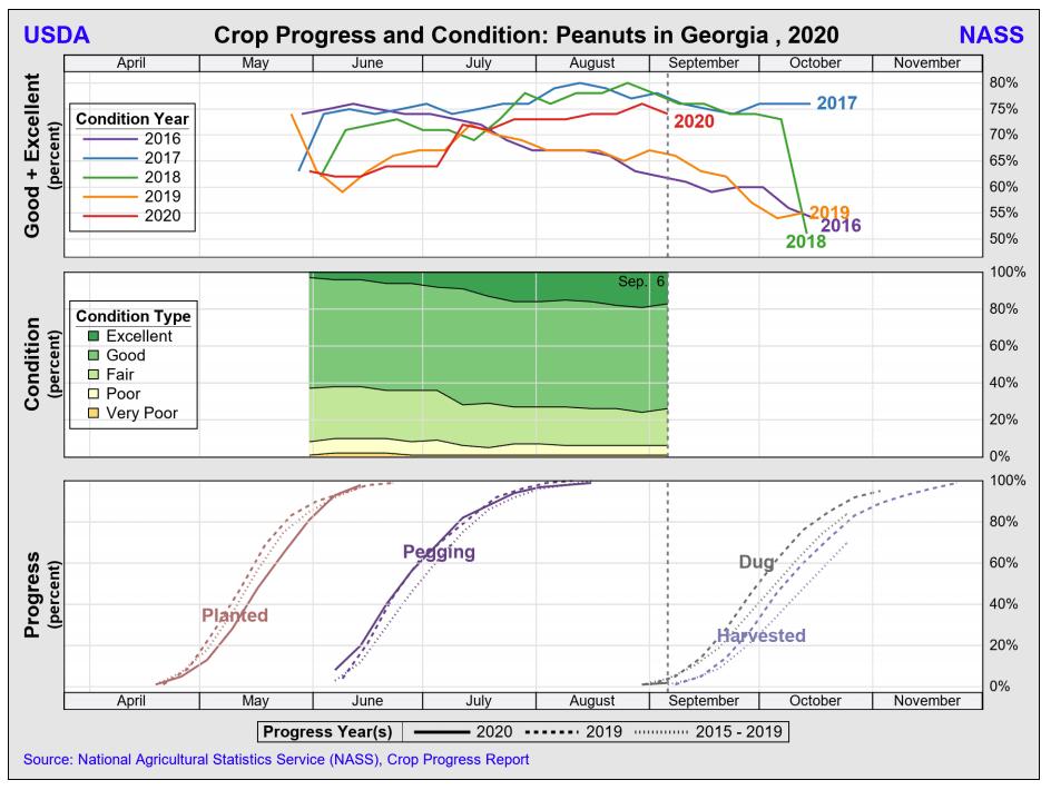 GA crop progress & condition 200908