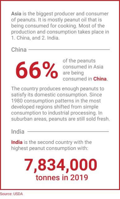Peanut consumption figures Asia