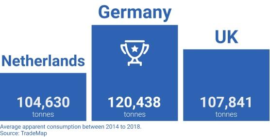 Europe Podium Consumption