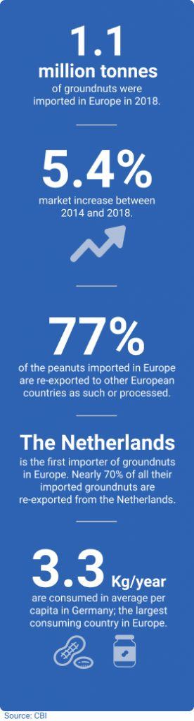Europe facts consumption peanuts