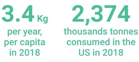 Consumption quantity peanuts North America
