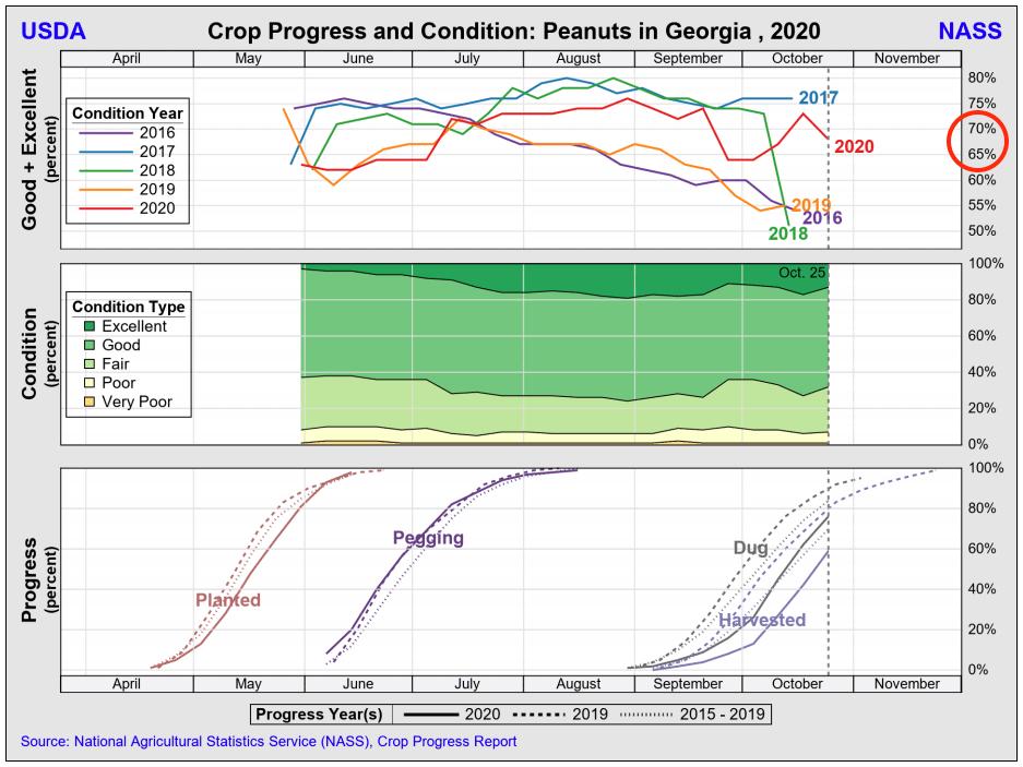 GA crop progress & condition 201026