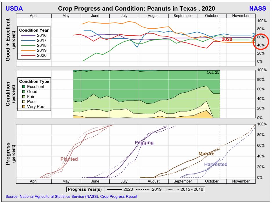 TX crop progress & condition 201026