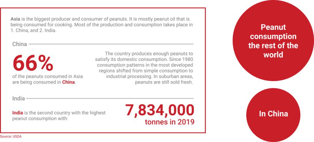 Peanut consumption in Asia