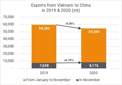 Exports cashew kernels to China Nov 2020