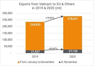 Exports cashew kernels to EU Nov 2020