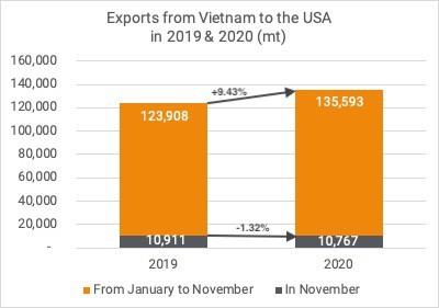 Exports cashew kernels to USA Nov 2020
