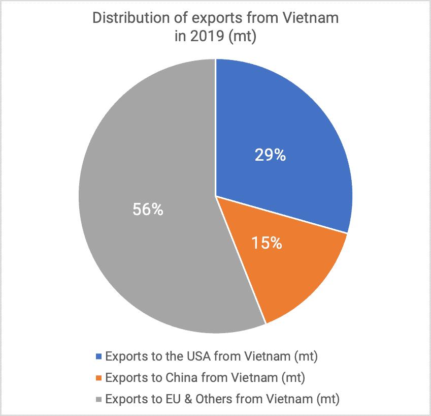 Distribution exports kernels 2019