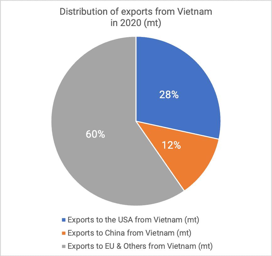 Distribution exports kernels 2020
