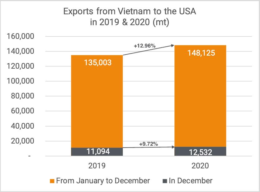 Exports kernels to USA Dec 2020