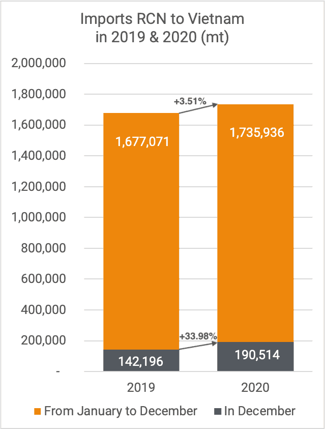 Imports RCN Vietnam Dec 2020