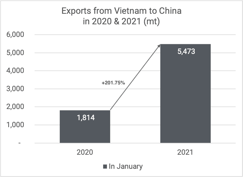 Exports cashew kernels to China Jan 2020