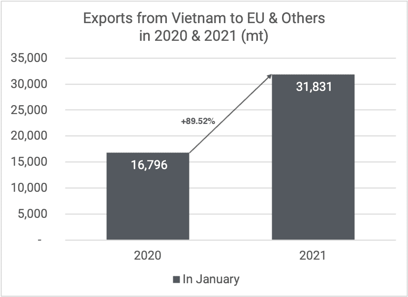 Exports cashew kernels to EU & others Jan 2020