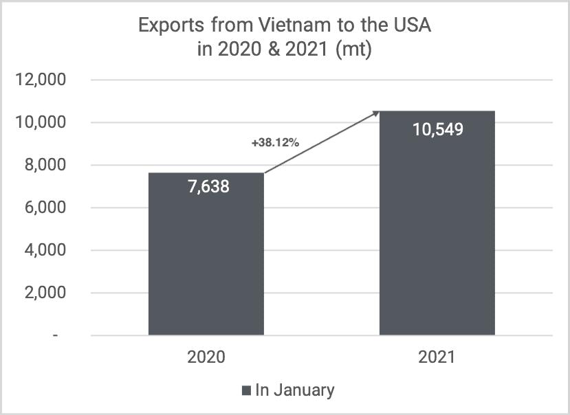 Exports cashew kernels to USA Jan 2020