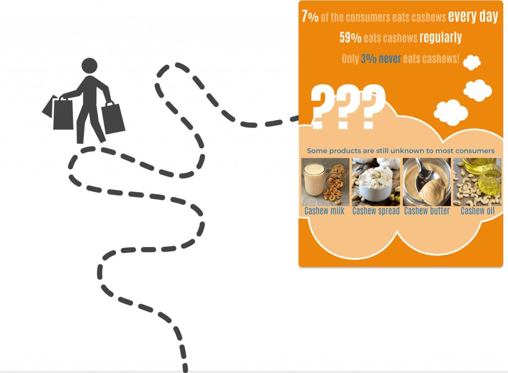 Cashew consumption habits
