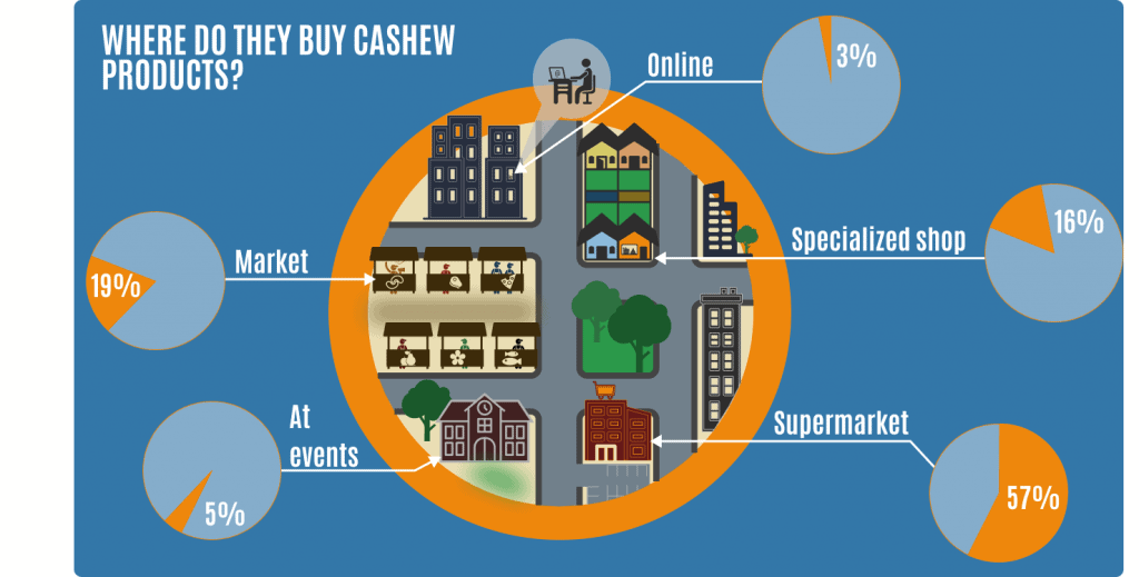 Distribution of cashew products