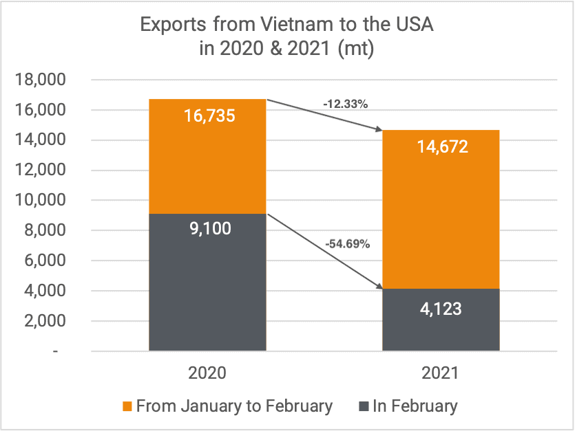 Exports cashew kernels to US 02-2021