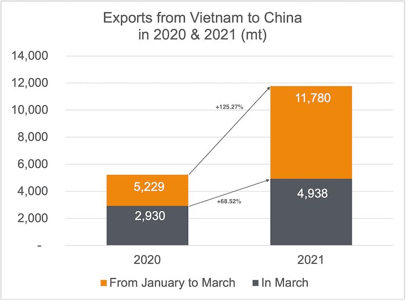 Exports cashew kernels to China 03-2021