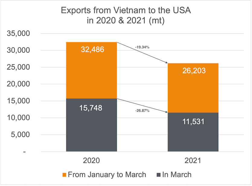 Exports cashew kernels to US 03-2021