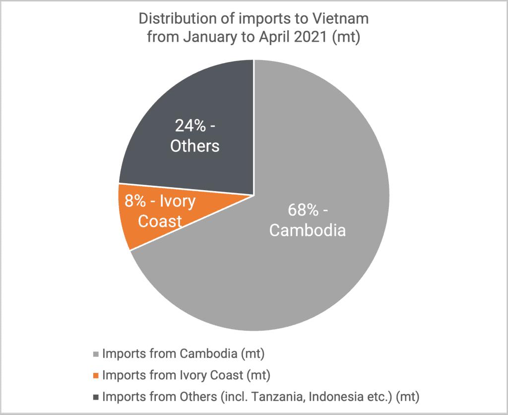 Distribution of imports Jan-April 2021