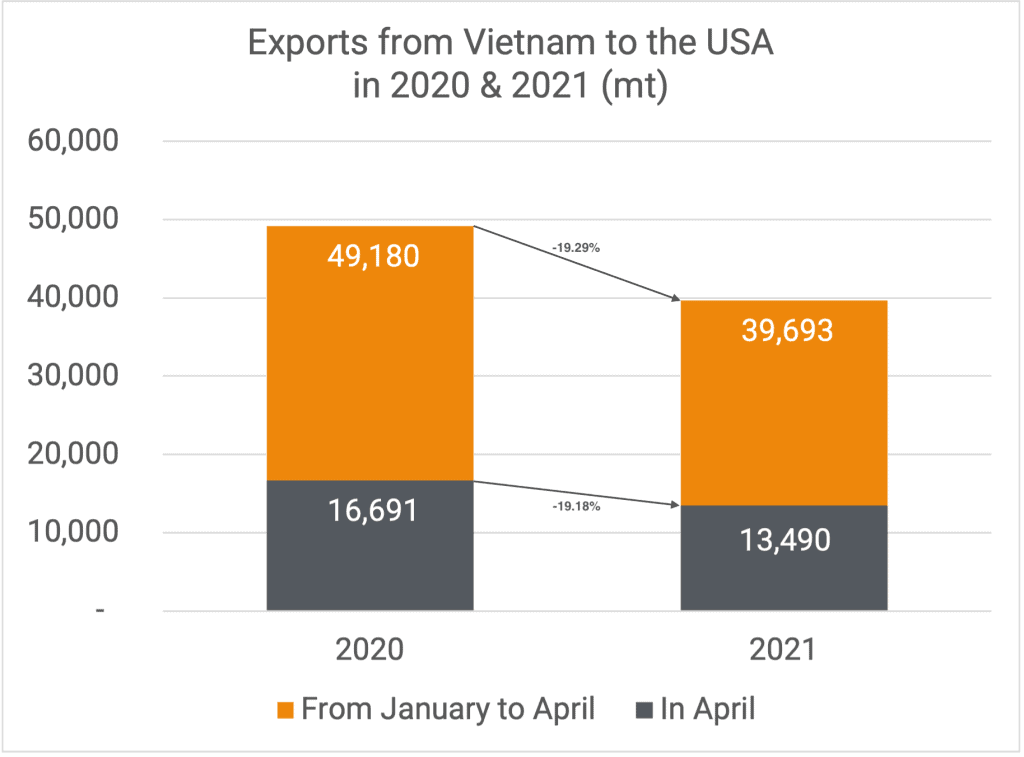 Exports to US 04-2021