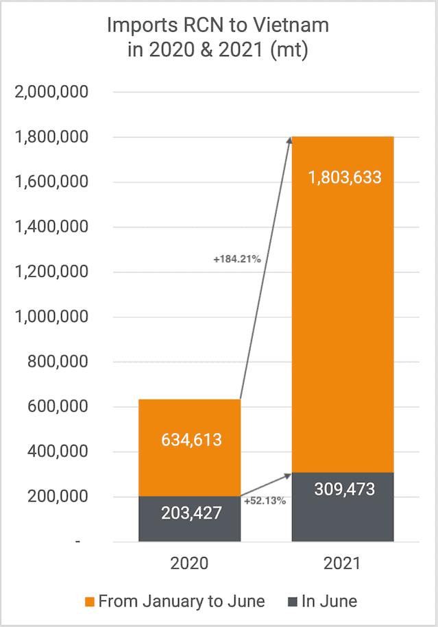 Cashew Imports June 2021