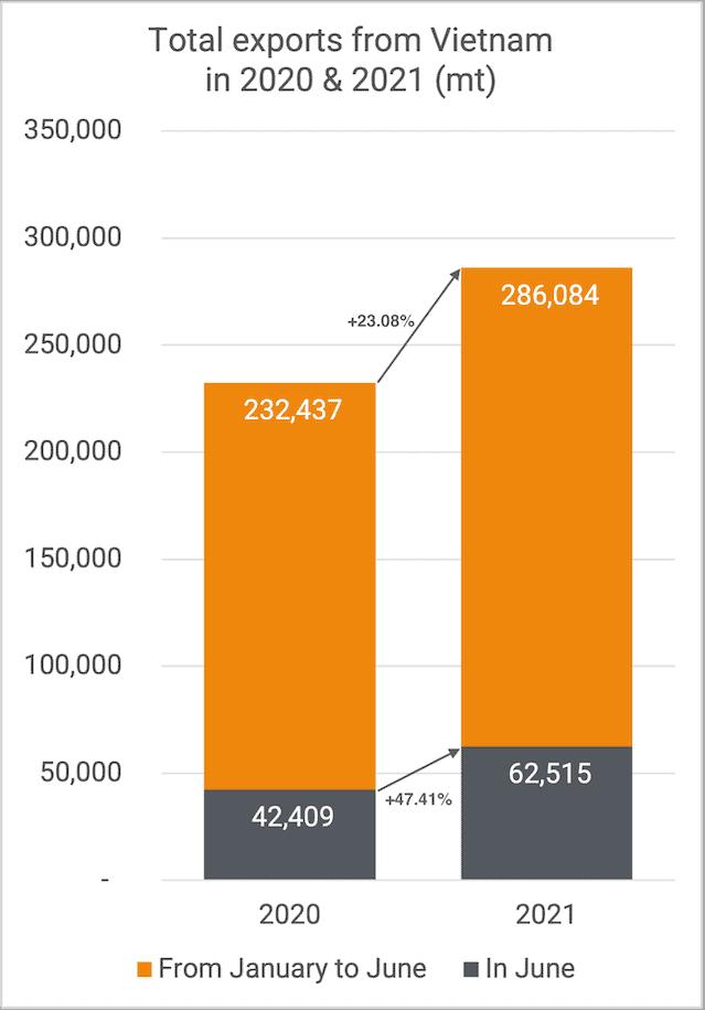 Exports cashew kernels from Vietnam 06-2021