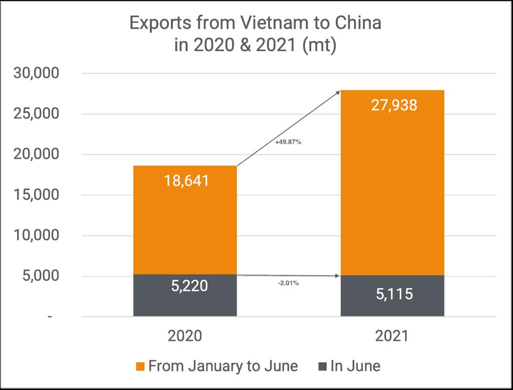 Exports to China 06-2021