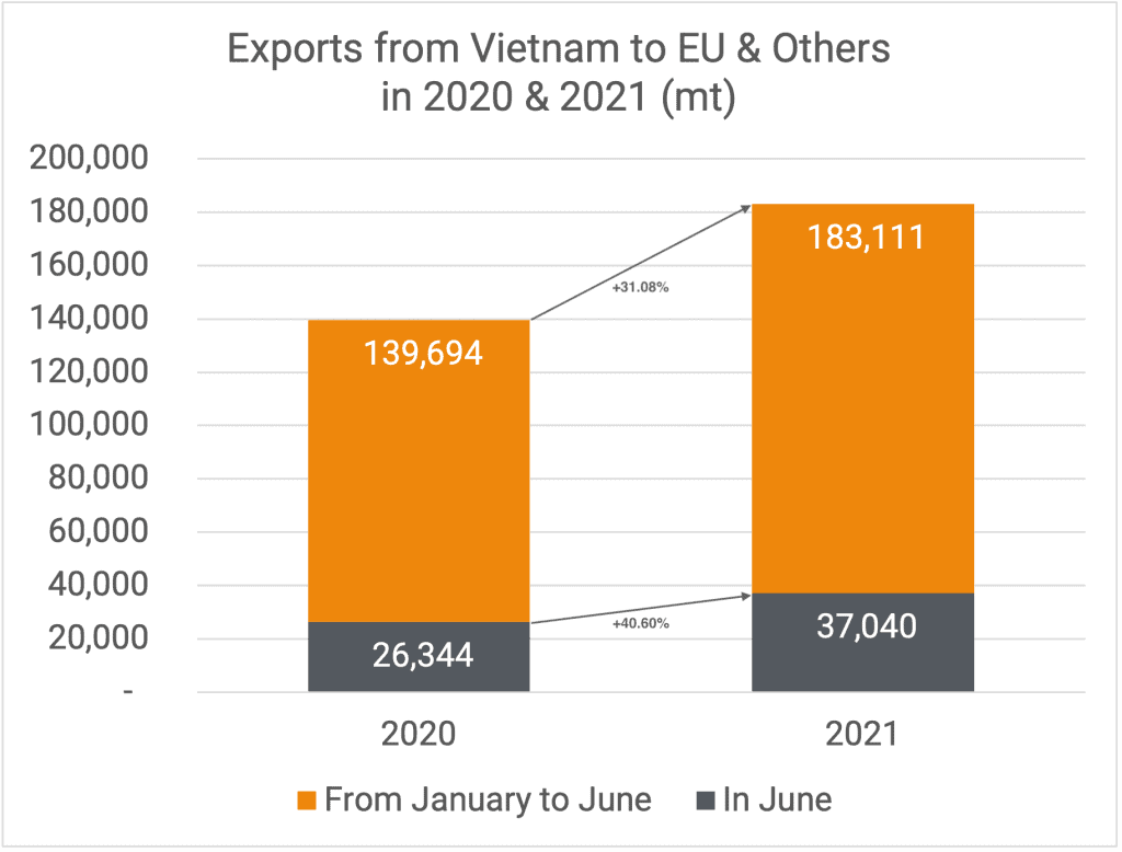 Exports to EU & Others 06-2021