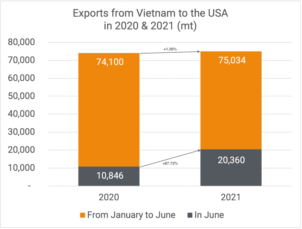 Exports to US 06-2021