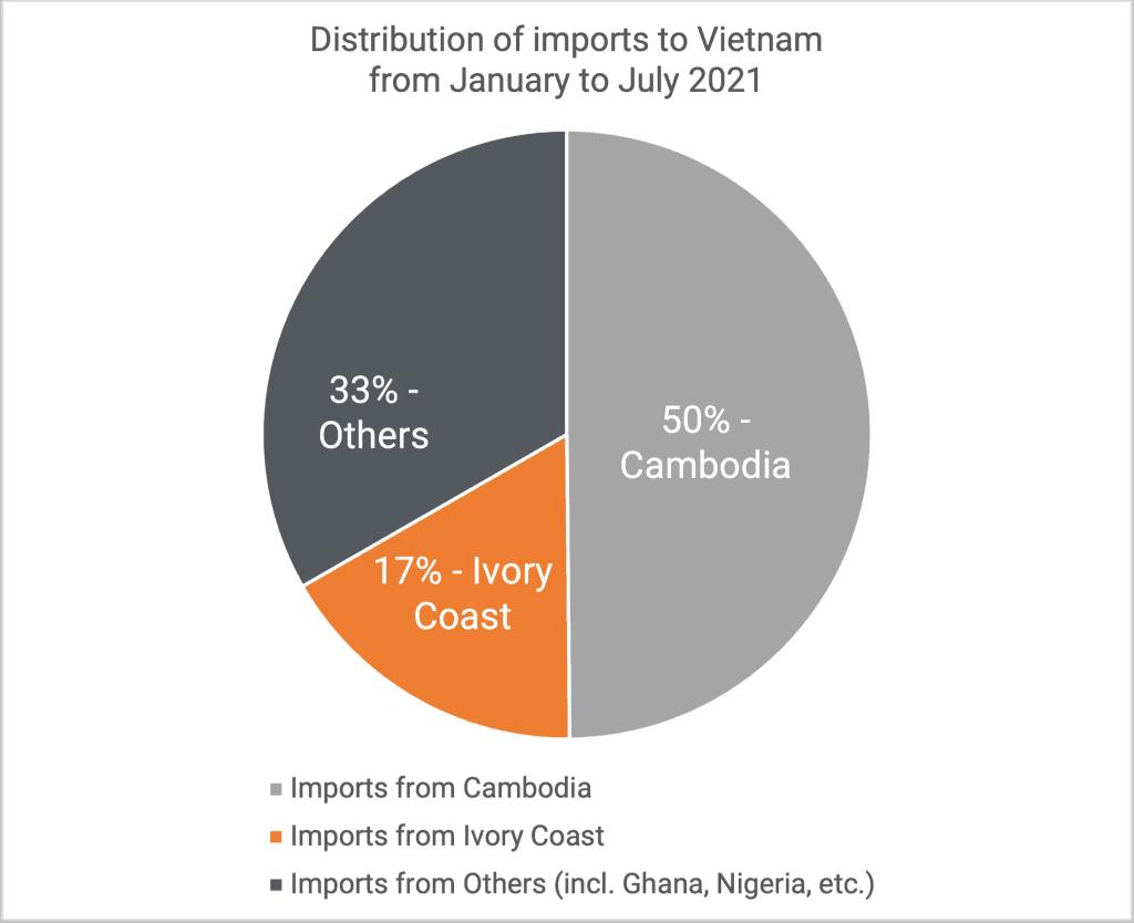 Distribution of cashew imports 2021