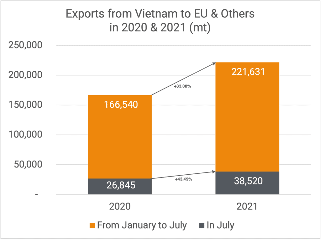 Exports to EU & Others 07-2021