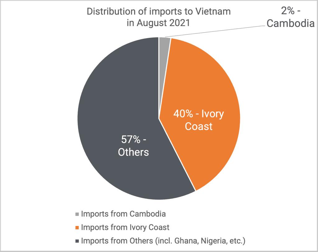 Distribution of cashews imports 08-2021