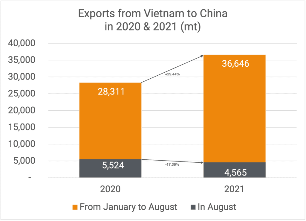 Exports to China 08-2021